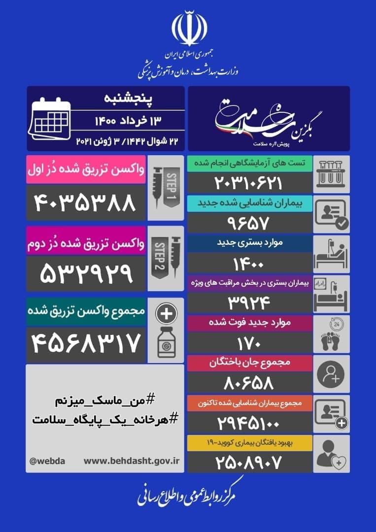 آخرین آمار کرونا در ایران/ ۱۶ شهر قرمز، ۲۰۱ شهر نارنجی و ۲۳۱ شهر زرد هستند