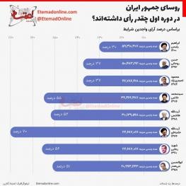 روسای جمهور ایران در دوره اول چقدر رأی داشتهاند؟