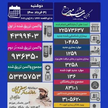آخرین آمار کرونا در ایران/ ۱۳۶ فوتی در ۲۴ ساعت گذشته