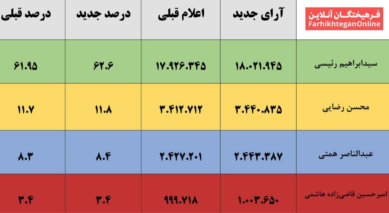 مقایسه آراء نامزدهای انتخابات، در آمار قدیم و جدید وزارت کشور