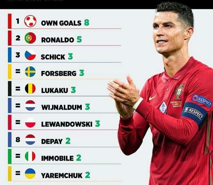 برترین گلزنان مرحله گروهی یورو۲۰۲۰ ؛ گل به خودی آقای گل رقابت ها!