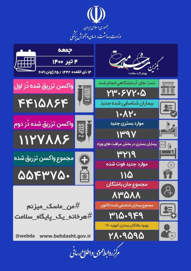 آخرین آمار کرونا در ایران/ افزایش تعداد شهرهای با وضعیت قرمز در کشور