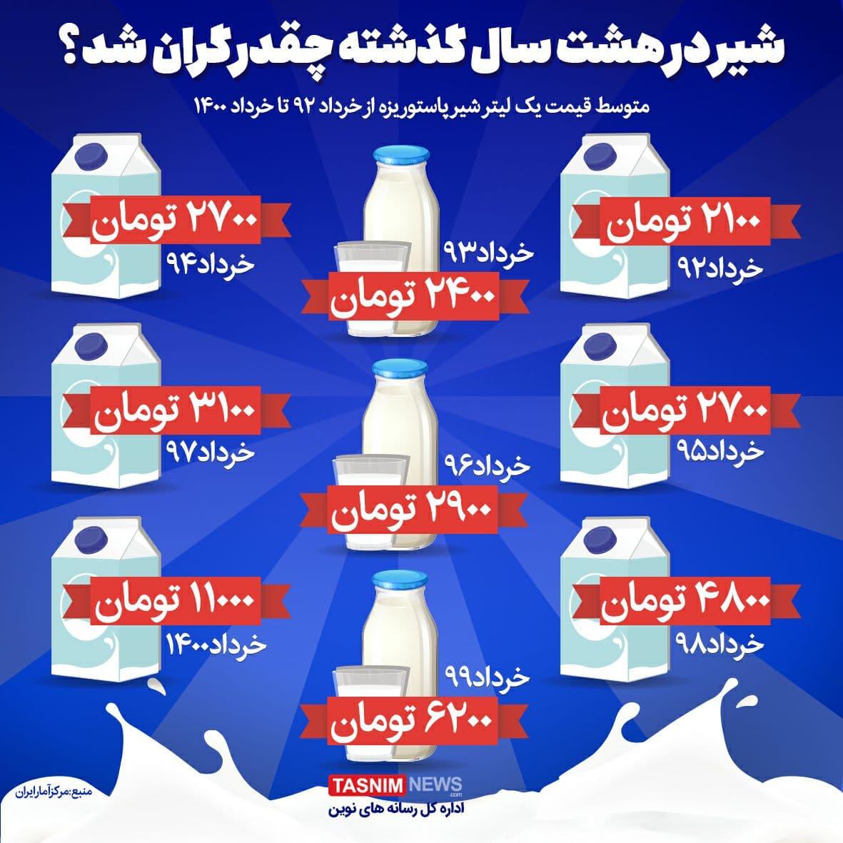 شیر در هشت سال گذشته چقدر گران شد؟