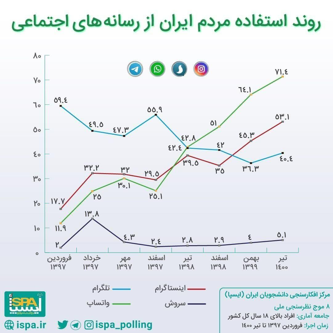 نمودار روندی استفاده مردم ایران از رسانههای اجتماعی (واتساپ، اینستاگرام، تلگرام و سروش)