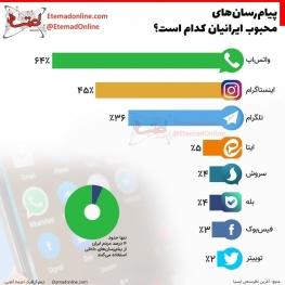 پیامرسانهای محبوب ایرانیان کدام است؟