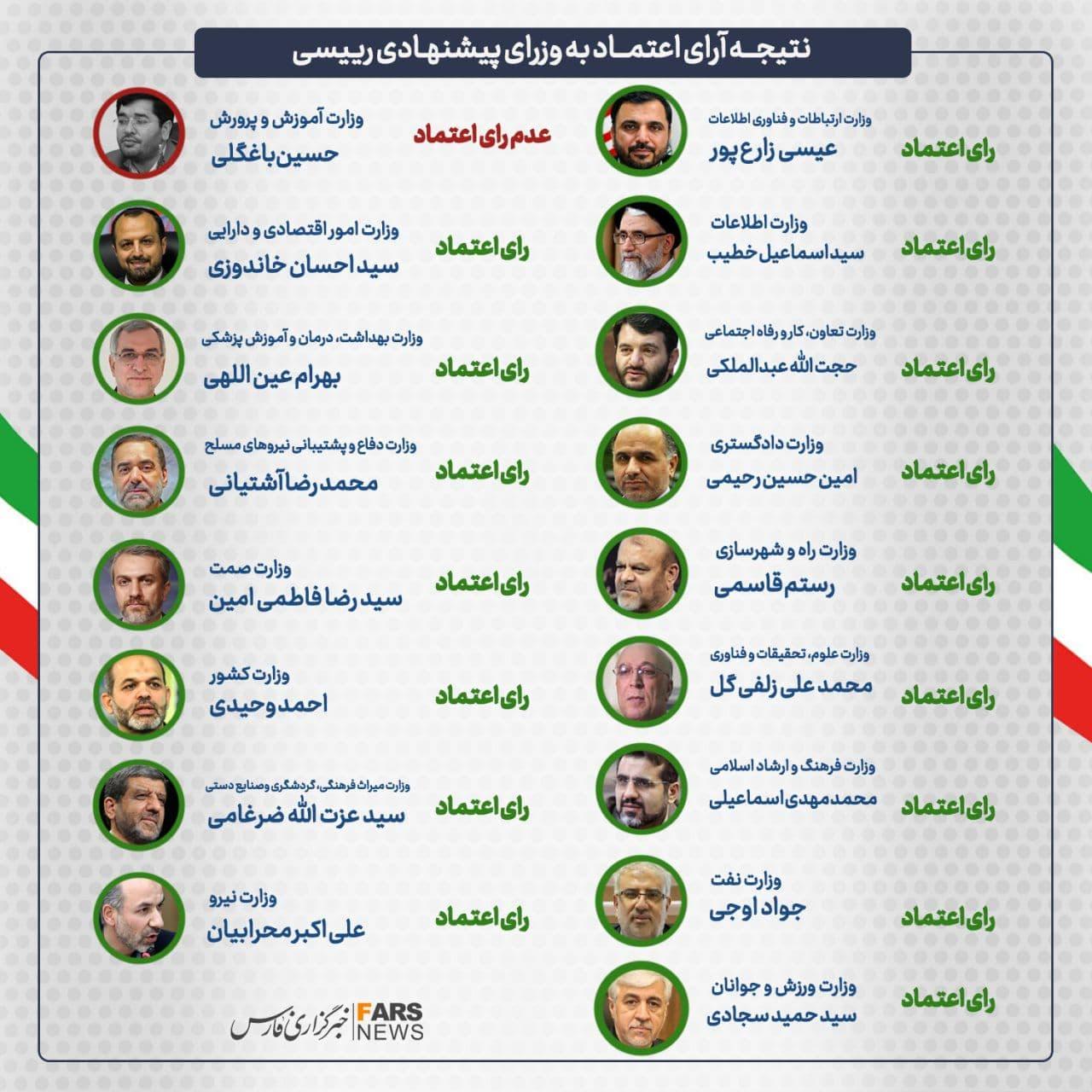 رأی اعتماد مجلس به ۱۸ گزینه رئیسی