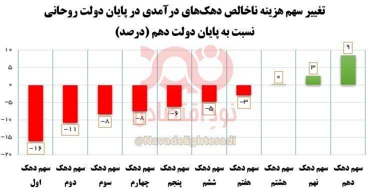 سهم فقرا در دولت روحانی کمتر و سهم مرفهان بیشتر شد