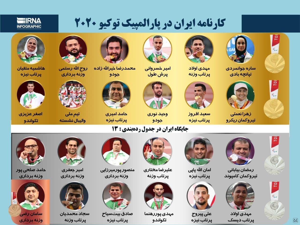 کارنامه ایران در پارالمپیک توکیو ۲۰۲۰