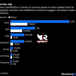 آخرین گزارش بلومبرگ از تولید و صادرات واکسن کرونا