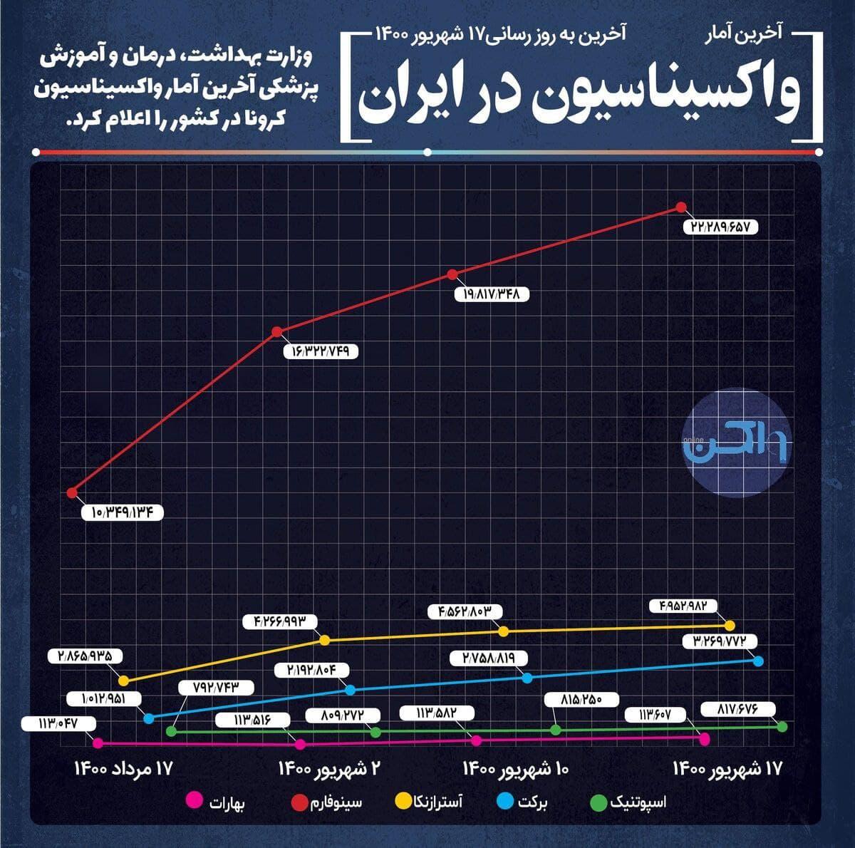 آخرین آمار واکسیناسیون در ایران