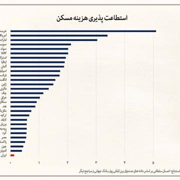 مردم ایران نسبت به تمام مردم جهان، کمترین استطاعت خرید مسکن را دارند.