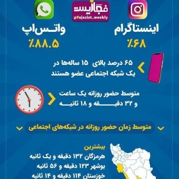 ایرانیها چقدر در شبکههای اجتماعی حضور دارند؟