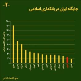 ایران دارای بدترین عملکرد در بانکداری اسلامی