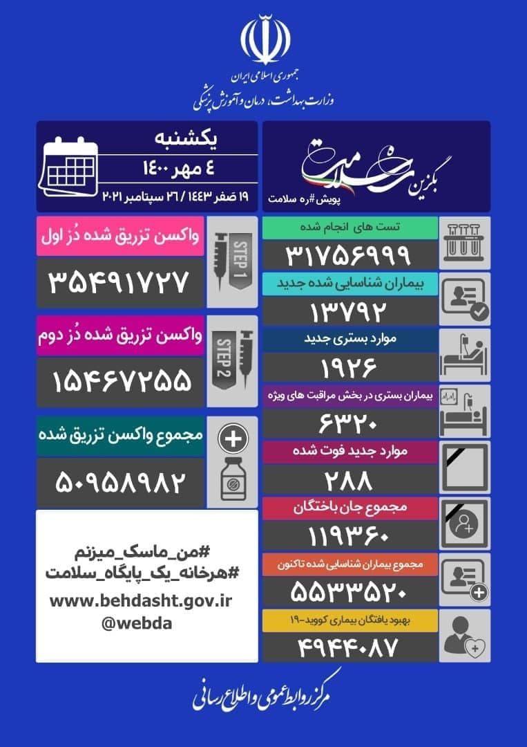 آمار کرونا – یکشنبه ۴ مهر