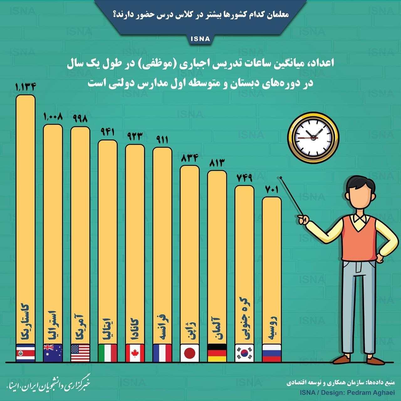 معلمان کدام کشورها بیشتر در کلاس درس حضور دارند؟