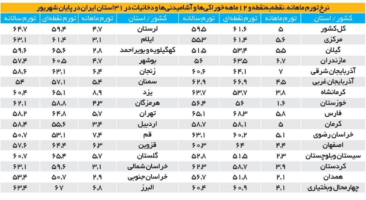 تورم بالای ۵۰ درصد در ۸ استان ایران